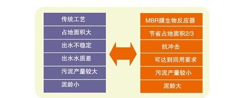 一体化生活污水处理系统(图1)
