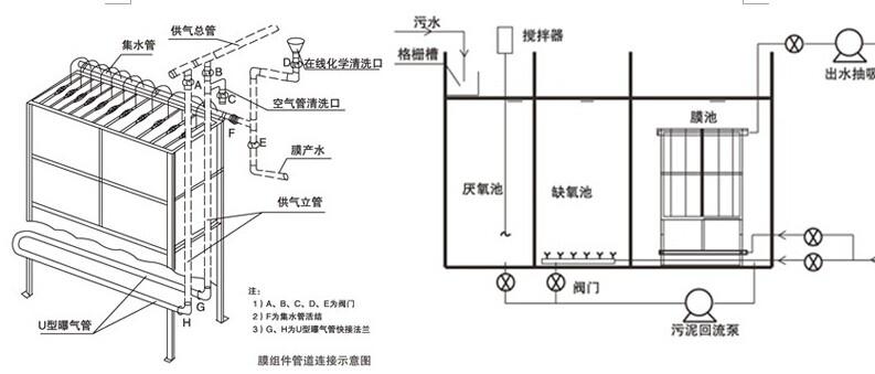 一体化生活污水处理系统(图2)